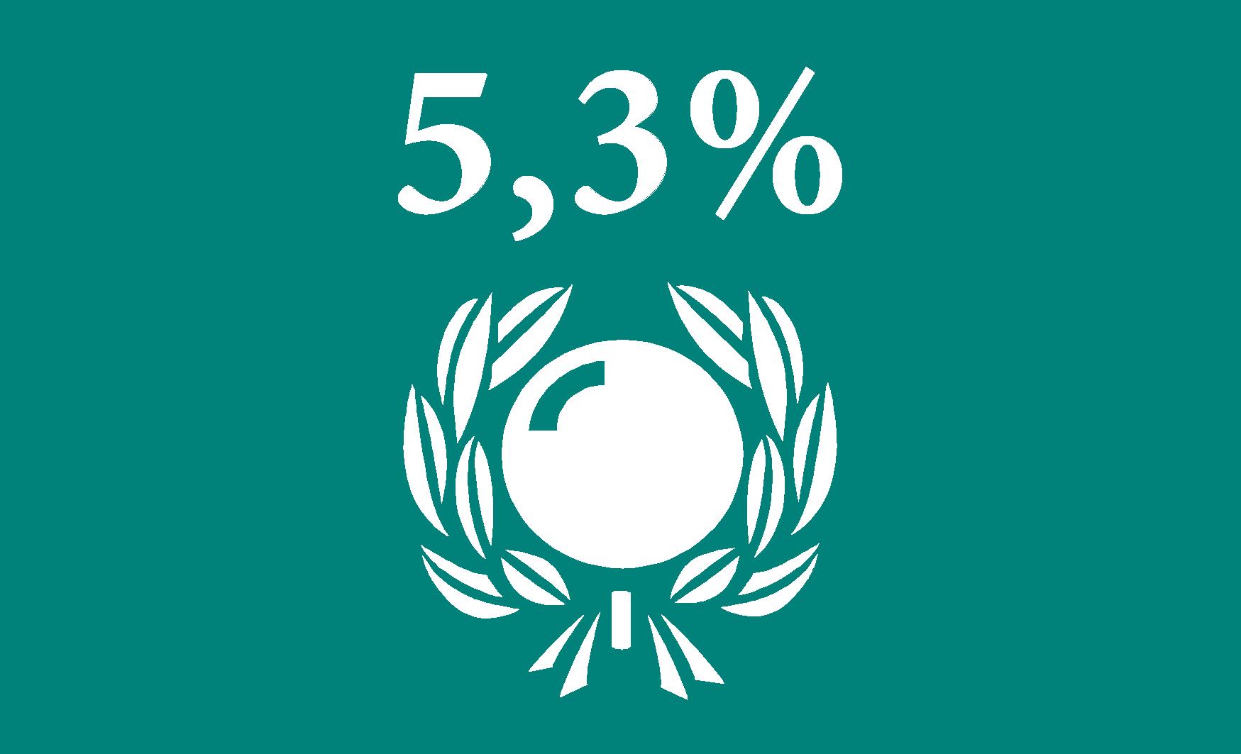 5,3 procent skatt